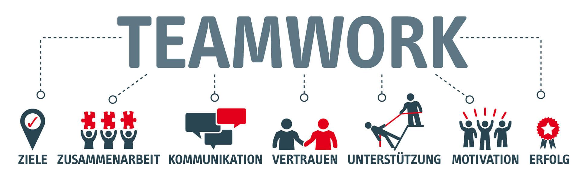 Zusammenarbeit teamwork und kooperation mit ACON aus Linz